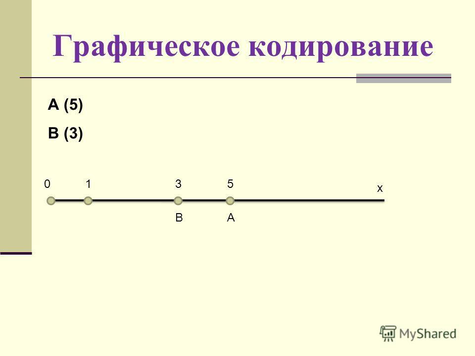 Графическое кодирование 015 А х А (5) В (3) В 3