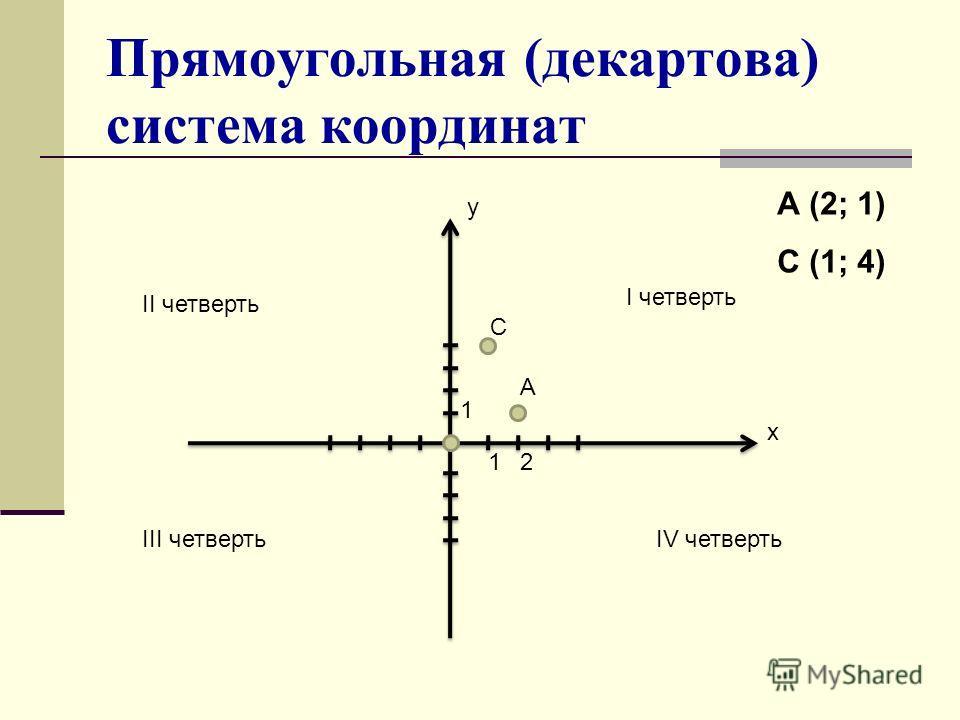 Прямоугольная (декартова) система координат I четверть II четверть III четвертьIV четверть х у 12 1 А С А (2; 1) С (1; 4)