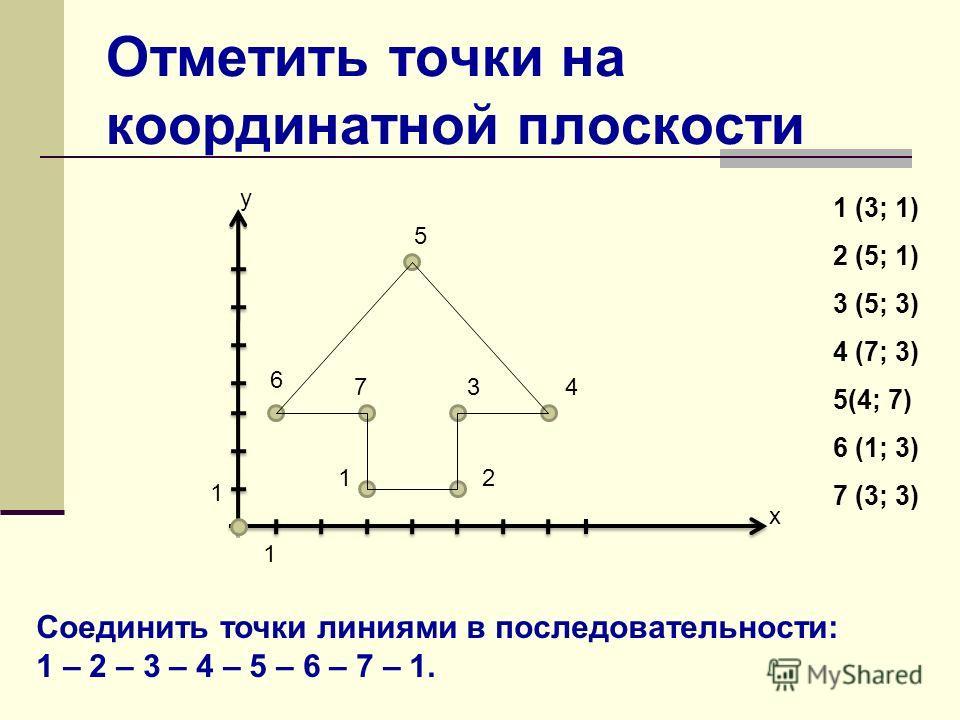 Отметить точки на координатной плоскости х у 1 1 7 5 6 34 21 1 (3; 1) 2 (5; 1) 3 (5; 3) 4 (7; 3) 5(4; 7) 6 (1; 3) 7 (3; 3) Соединить точки линиями в последовательности: 1 – 2 – 3 – 4 – 5 – 6 – 7 – 1.