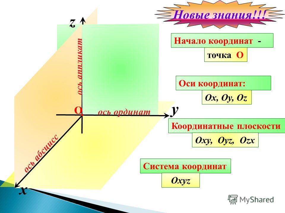 x ось абсцисс z ось аппликат Оси координат: Ox, Oy, Oz Начало координат - точка O Координатные плоскости Oxy, Oyz, Ozx Система координат Oxyz y ось ординат О Новые знания!!!