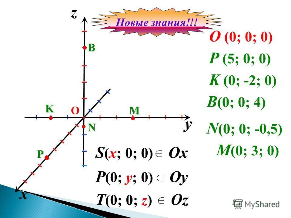 y x z O (0; 0; 0) I I I I I I I I I I I I I I I I I I О P (5; 0; 0) I I I I I I I I I I I I I I I I I I I P K B N K (0; -2; 0) B (0; 0; 4) N (0; 0; -0,5)M M (0; 3; 0) S (x; 0; 0) P (0; y; 0) T (0; 0; z) Ox Oy Oz Новые знания!!!