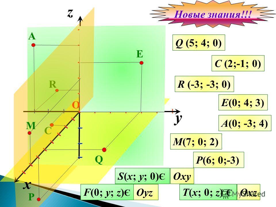 z Q (5; 4; 0) C (2;-1; 0) I I I I I I I I I I I R (-3; -3; 0) E(0; 4; 3) A(0; -3; 4) M(7; 0; 2) S(x; y; 0) Є F(0; y; z) Є T(x; 0; z) Є Oxy OyzOxz y R Q I I I I I I I I I I I I I I I I I I О I I I I I I I I E P x C A P(6; 0;-3) M Новые знания!!!