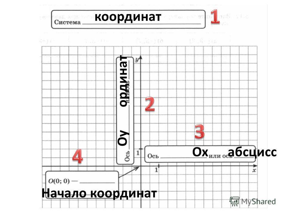 координат Ох абсцисс Оу ординат Начало координат