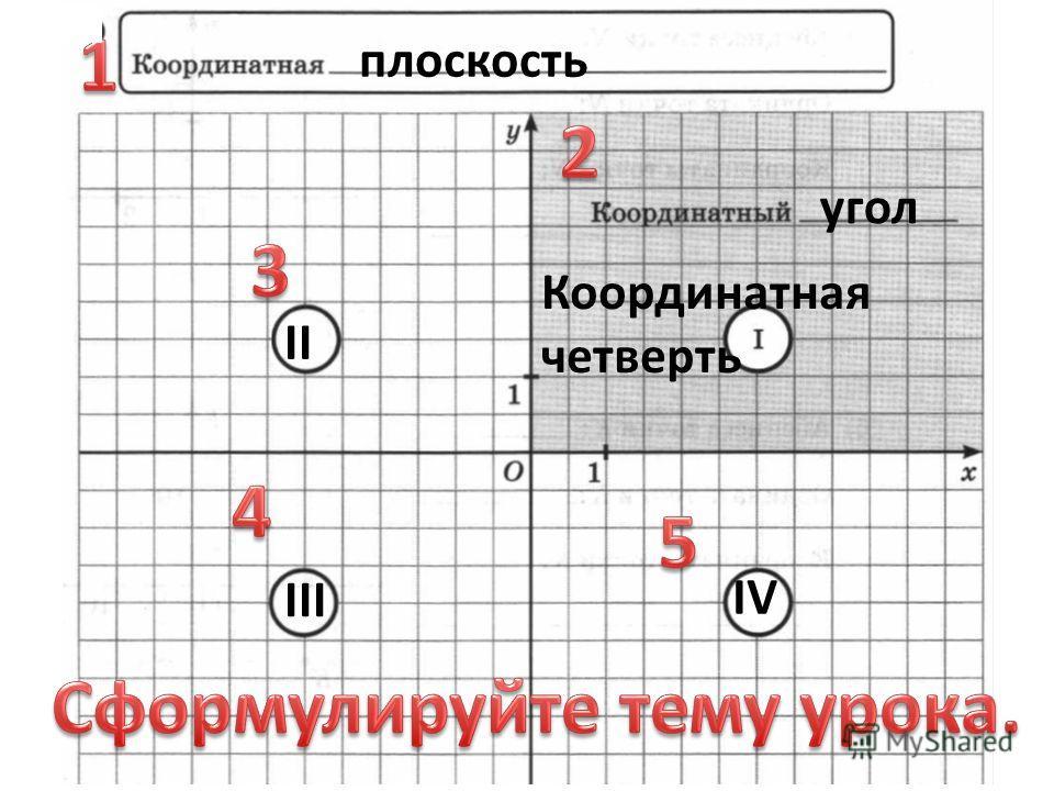 плоскость Координатная четверть II III IV угол