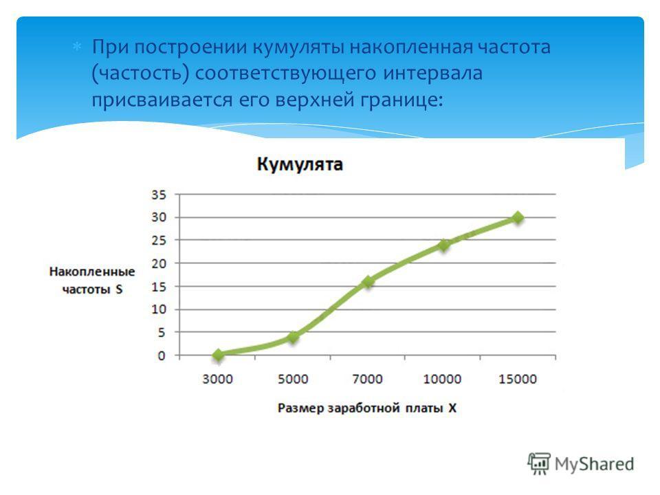 При построении кумуляты накопленная частота (частость) соответствующего интервала присваивается его верхней границе: