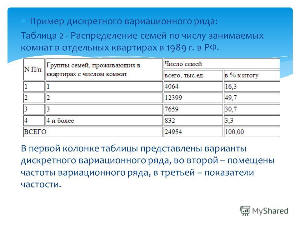 Пример дискретного вариационного ряда: Таблица 2 - Распределение семей по числу занимаемых комнат в отдельных квартирах в 1989 г. в РФ. В первой колонке таблицы представлены варианты дискретного вариационного ряда, во второй – помещены частоты вариац