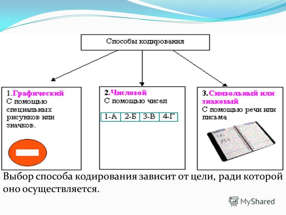 Выбор способа кодирования зависит от цели, ради которой оно осуществляется.