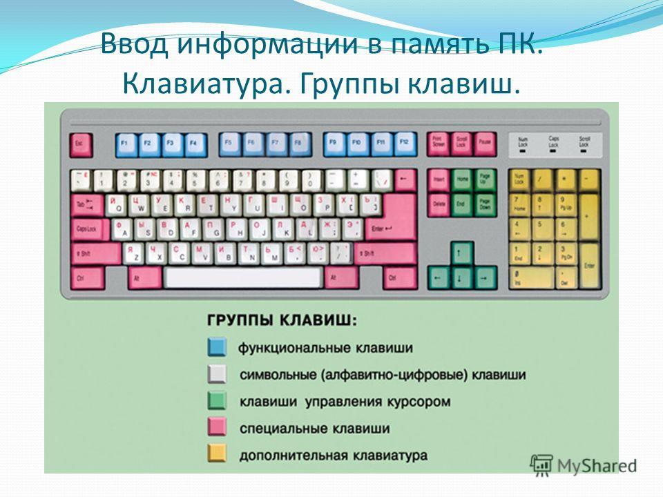 Ввод информации в память ПК. Клавиатура. Группы клавиш.