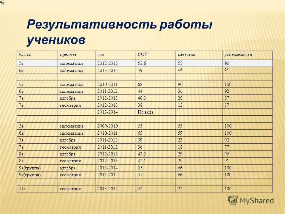 Результативность работы учеников КласспредметгодСОУкачествауспеваемости 5аматематика2012-201352,65590 6аматематика2013-201449 4696 5аматематика2010-20116890100 6аматематика2011-2012443692 7аалгебра2012-201340,32087 7агеометрия2012-2013381287 2013-201
