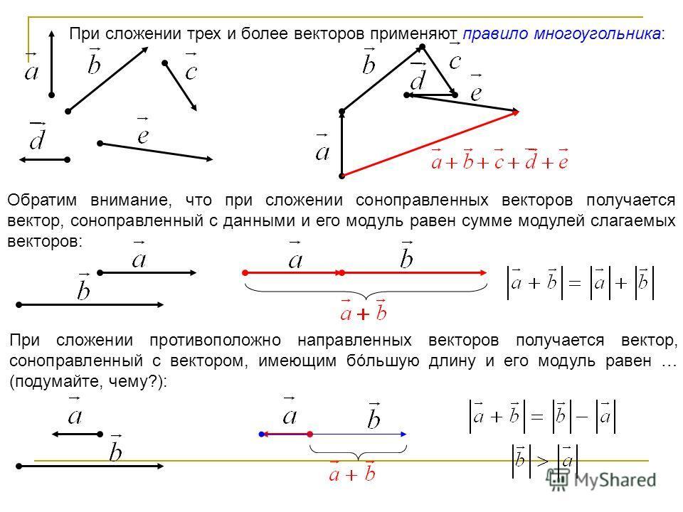При сложении трех и более векторов применяют правило многоугольника: Обратим внимание, что при сложении соноправленных векторов получается вектор, соноправленный с данными и его модуль равен сумме модулей слагаемых векторов: При сложении противополож