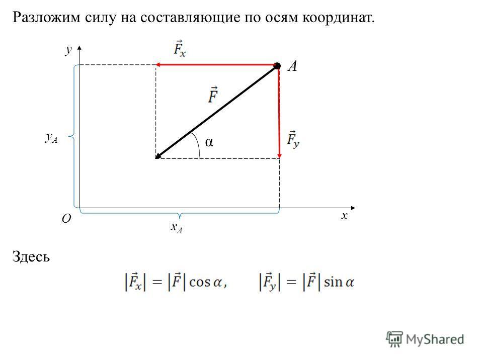 А y x О xАxА yАyА α Разложим силу на составляющие по осям координат. Здесь