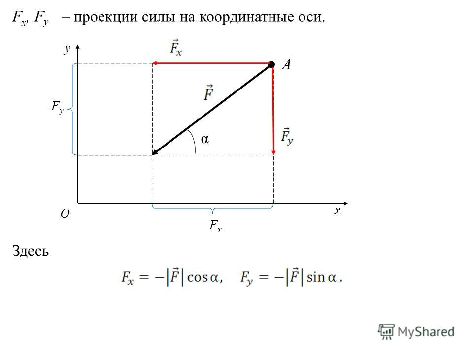 А y x О α F x, F y – проекции силы на координатные оси. FxFx FyFy