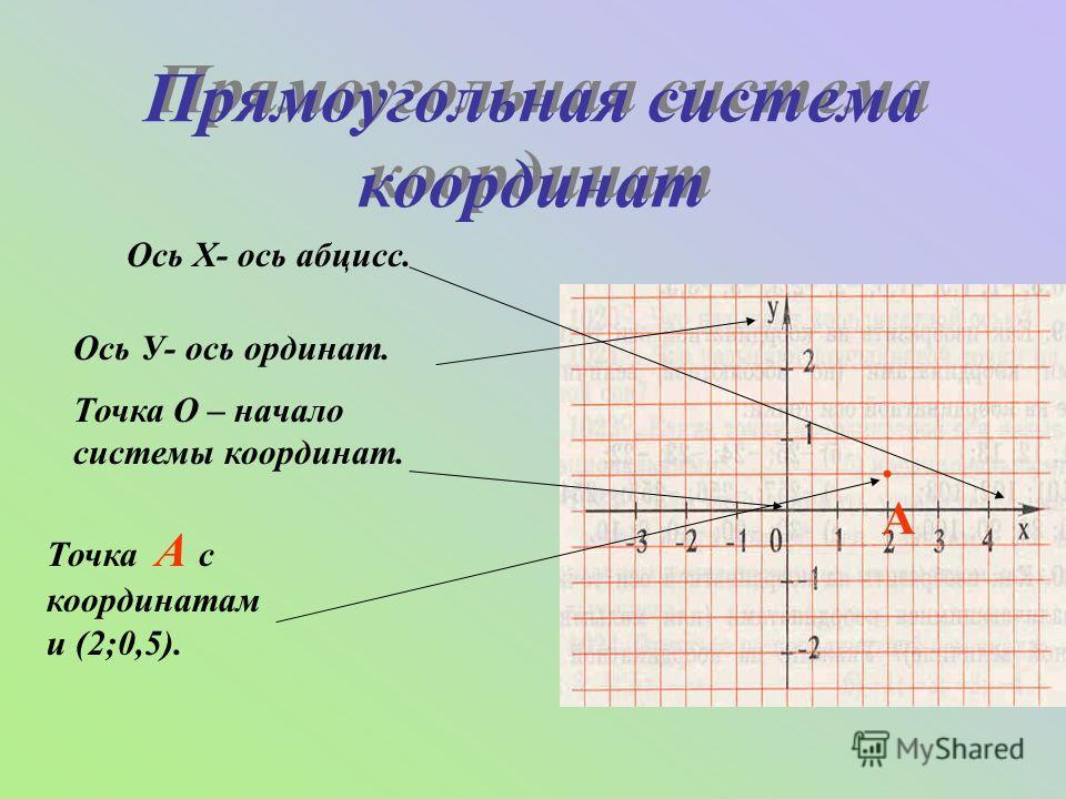 Прямоугольная система координат Прямоугольная система координат Ось Х- ось абцисс..А.А Ось У- ось ординат. Точка О – начало системы координат. Точка А с координатам и (2;0,5).