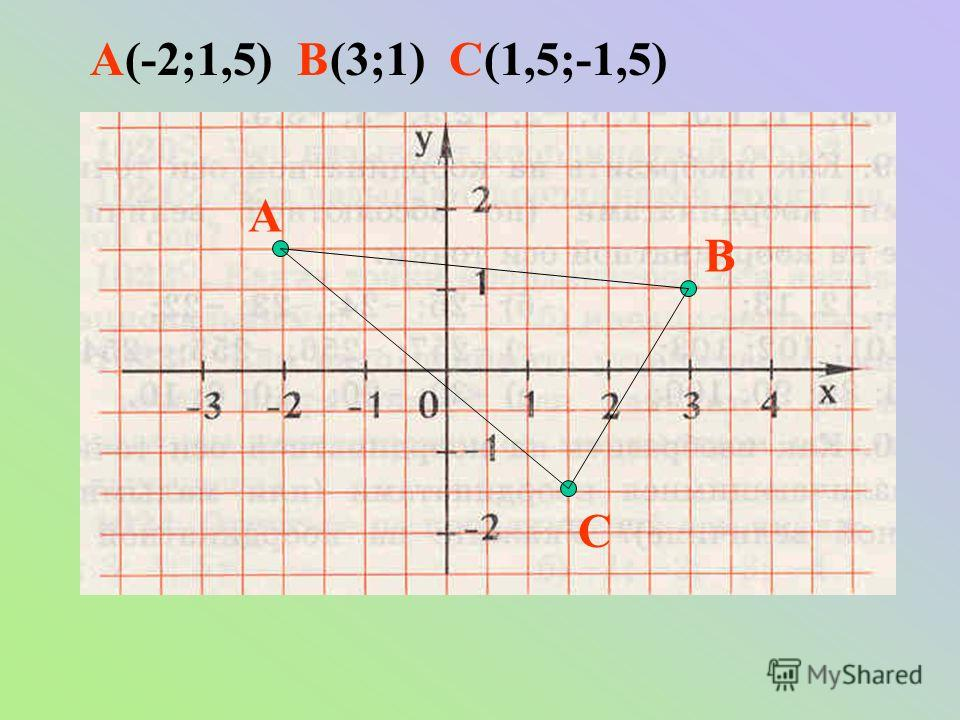 А В С А(-2;1,5) В(3;1) С(1,5;-1,5)