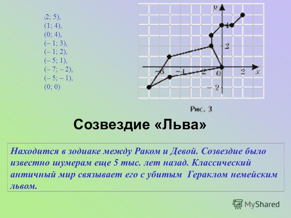 ( 2; 5), (1; 4), (0; 4), (– 1; 3), (– 1; 2), (– 5; 1), (– 7; – 2), (– 5; – 1), (0; 0) Созвездие «Льва» Находится в зодиаке между Раком и Девой. Созвездие было известно шумерам еще 5 тыс. лет назад. Классический античный мир связывает его с убитым Гер