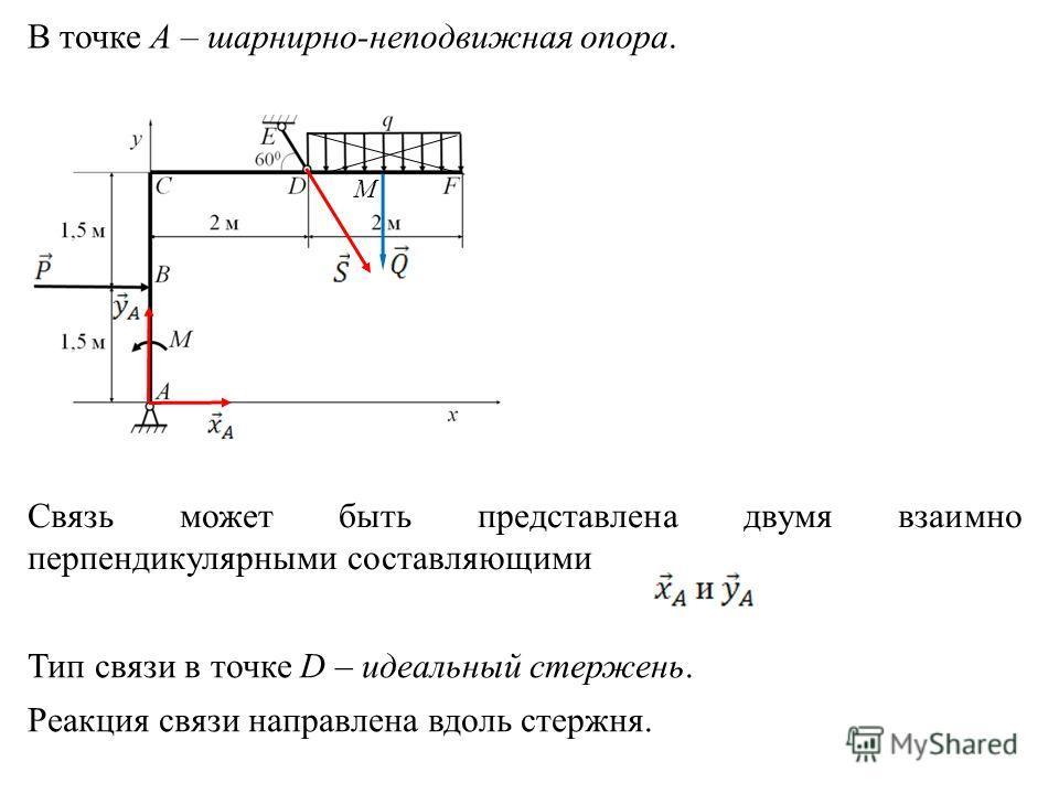 М В точке А – шарнирно-неподвижная опора. Связь может быть представлена двумя взаимно перпендикулярными составляющими Тип связи в точке D – идеальный стержень. Реакция связи направлена вдоль стержня.