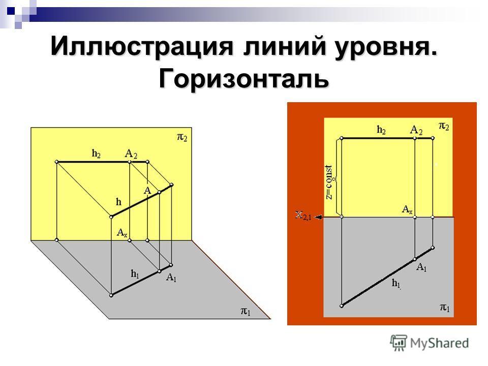 Иллюстрация линий уровня. Горизонталь