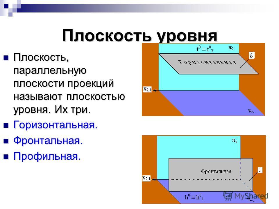 Плоскость уровня Плоскость, параллельную плоскости проекций называют плоскостью уровня. Их три. Плоскость, параллельную плоскости проекций называют плоскостью уровня. Их три. Горизонтальная. Горизонтальная. Фронтальная. Фронтальная. Профильная. Профи