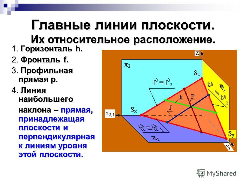 Главные линии плоскости. Их относительное расположение. 1. Горизонталь h. 1. Горизонталь h. 2. Фронталь f. 2. Фронталь f. 3. Профильная прямая p. 3. Профильная прямая p. 4. Линия наибольшего 4. Линия наибольшего наклона – прямая, принадлежащая плоско