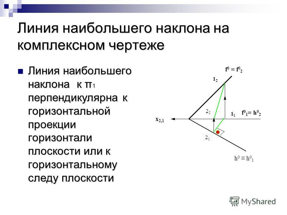 Линия наибольшего наклона на комплексном чертеже Линия наибольшего наклона к π 1 перпендикулярна к горизонтальной проекции горизонтали плоскости или к горизонтальному следу плоскости Линия наибольшего наклона к π 1 перпендикулярна к горизонтальной пр