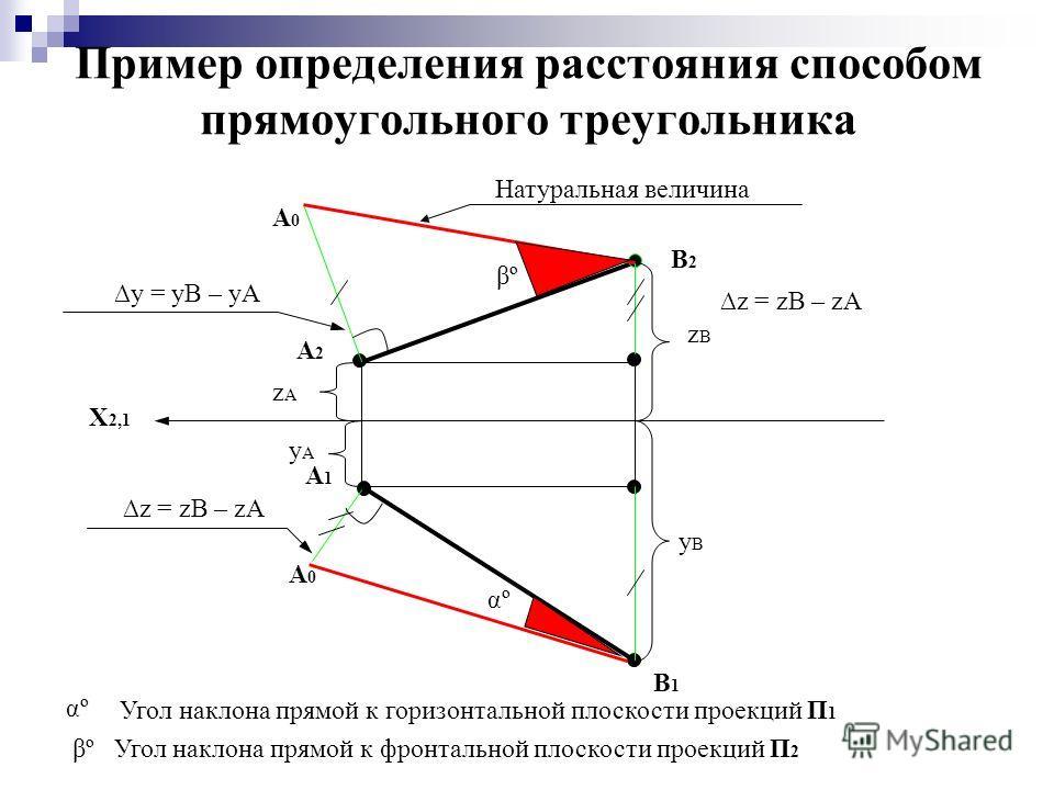 Пример определения расстояния способом прямоугольного треугольника X 2,1 A2A2 B2B2 B1B1 A1A1 A0A0 A0A0 αº βºβº Натуральная величина yAyA yByB y = yB – yA zBzB zAzA z = zB – zA αº Угол наклона прямой к горизонтальной плоскости проекций П 1 βº Угол нак