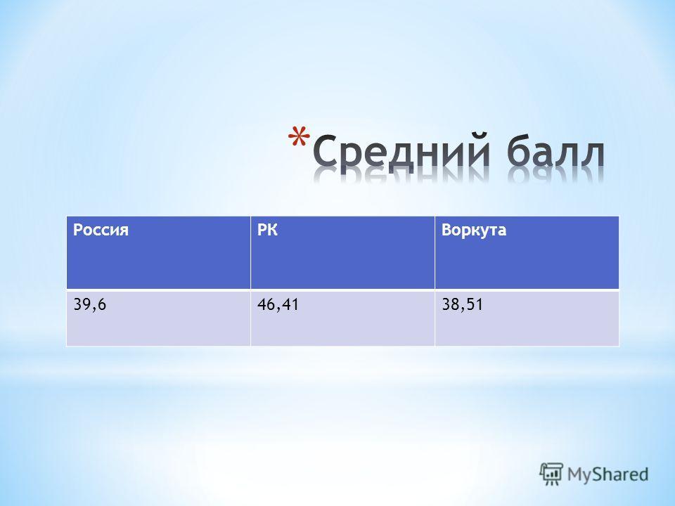 РоссияРКВоркута 39,646,4138,51