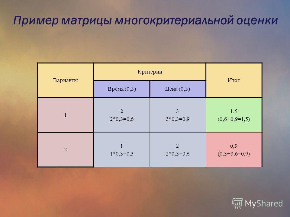 Варианты Критерии Итог Время (0,3)Цена (0,3) 1 2 2*0,3=0,6 3 3*0,3=0,9 1,5 (0,6+0,9=1,5) 2 1 1*0,3=0,3 2 2*0,3=0,6 0,9 (0,3+0,6=0,9) Пример матрицы многокритериальной оценки
