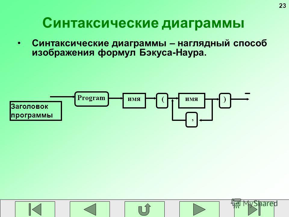 23 Синтаксические диаграммы Синтаксические диаграммы – наглядный способ изображения формул Бэкуса-Наура. имя Program (), Заголовок программы