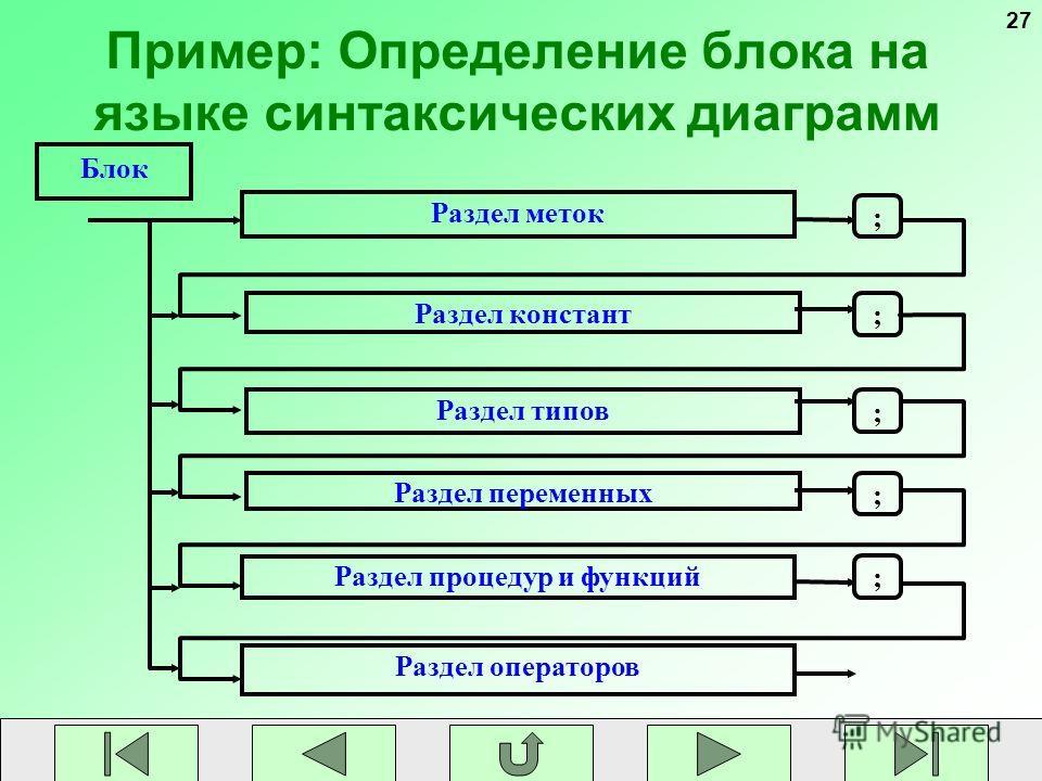 27 Пример: Определение блока на языке синтаксических диаграмм Раздел меток Раздел типов Раздел переменных Раздел процедур и функций Раздел констант Раздел операторов ; ; ; ; ; Блок