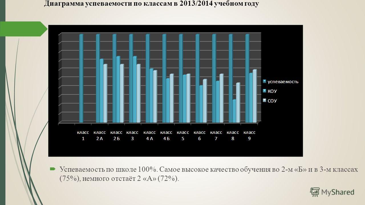 Успеваемость по школе 100%. Самое высокое качество обучения во 2-м «Б» и в 3-м классах (75%), немного отстаёт 2 «А» (72%). Диаграмма успеваемости по классам в 2013/2014 учебном году