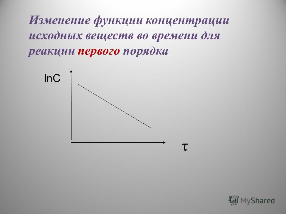 lnC τ Изменение функции концентрации исходных веществ во времени для реакции первого порядка