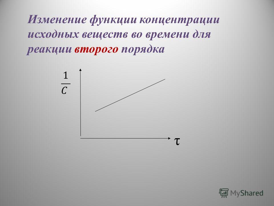 τ Изменение функции концентрации исходных веществ во времени для реакции второго порядка