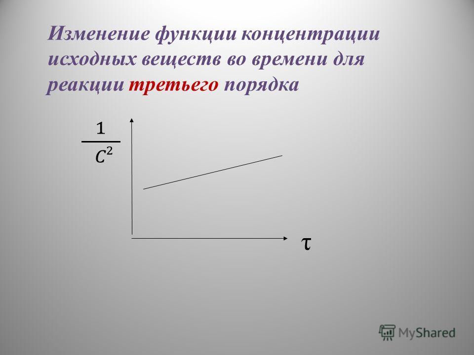 τ Изменение функции концентрации исходных веществ во времени для реакции третьего порядка