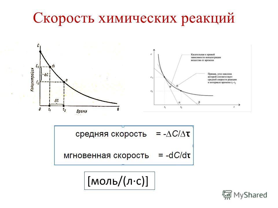 Скорость химических реакций [моль/(л·с)]