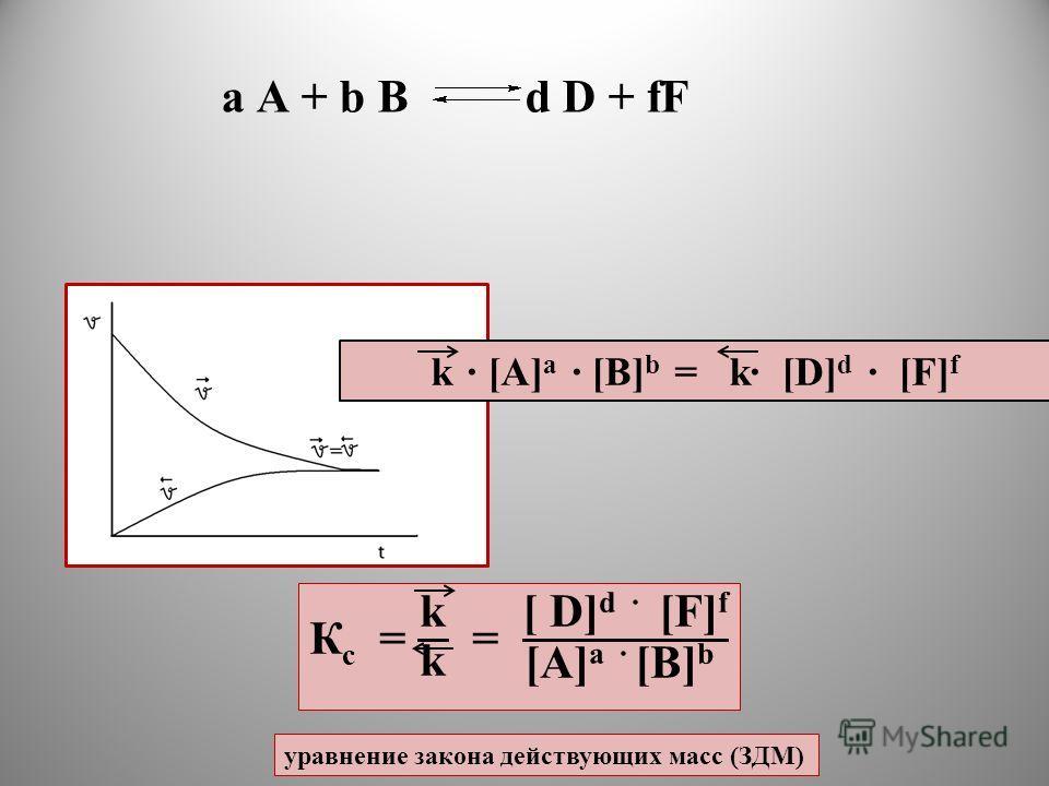 k · [A] a · [B] b = k· [D] d · [F] f уравнение закона действующих масс (ЗДМ) a A + b B d D + fF