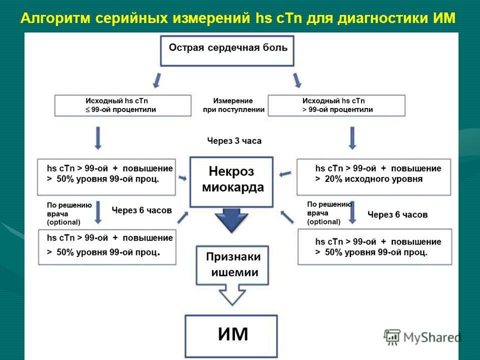 Алгоритм серийных измерений hs cTn для диагностики ИМ