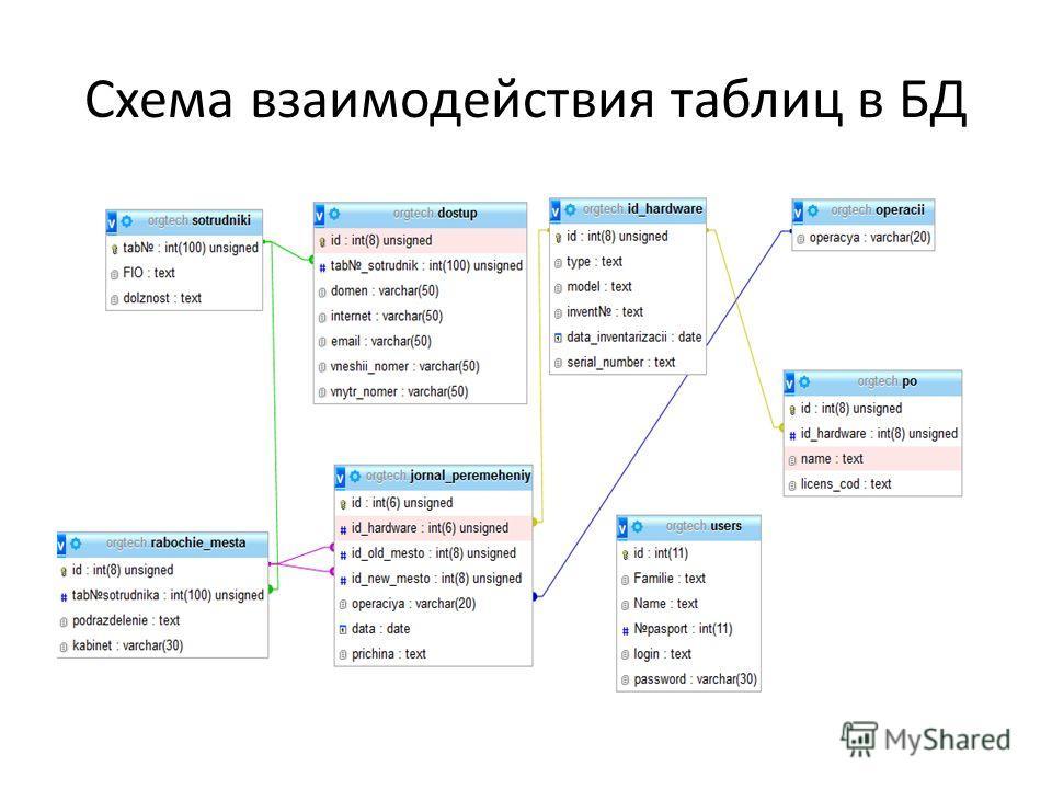 Схема взаимодействия таблиц в БД