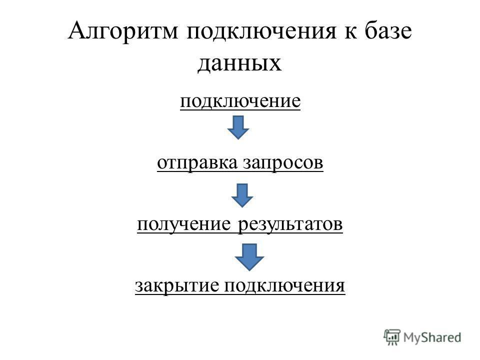 Алгоритм подключения к базе данных подключение отправка запросов получение результатов закрытие подключения