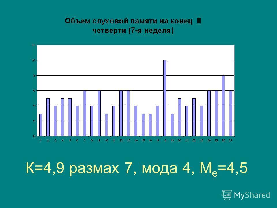К=4,9 размах 7, мода 4, М е =4,5