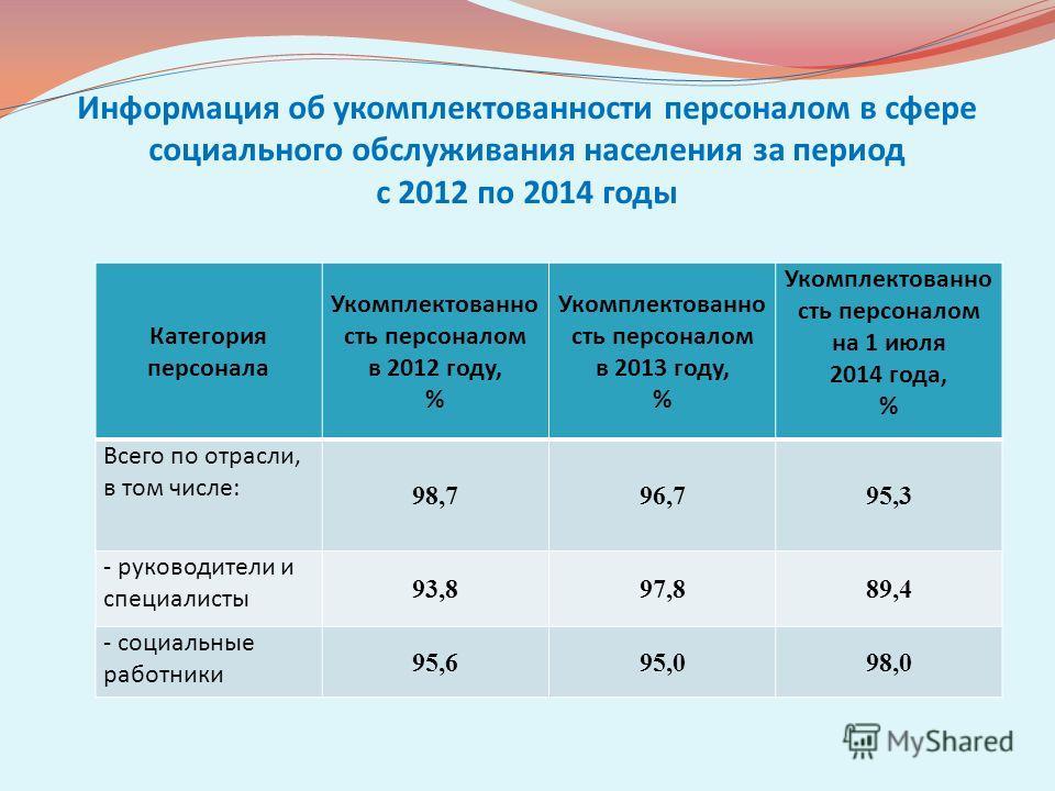 Информация об укомплектованности персоналом в сфере социального обслуживания населения за период с 2012 по 2014 годы Категория персонала Укомплектованно сть персоналом в 2012 году, % Укомплектованно сть персоналом в 2013 году, % Укомплектованно сть п