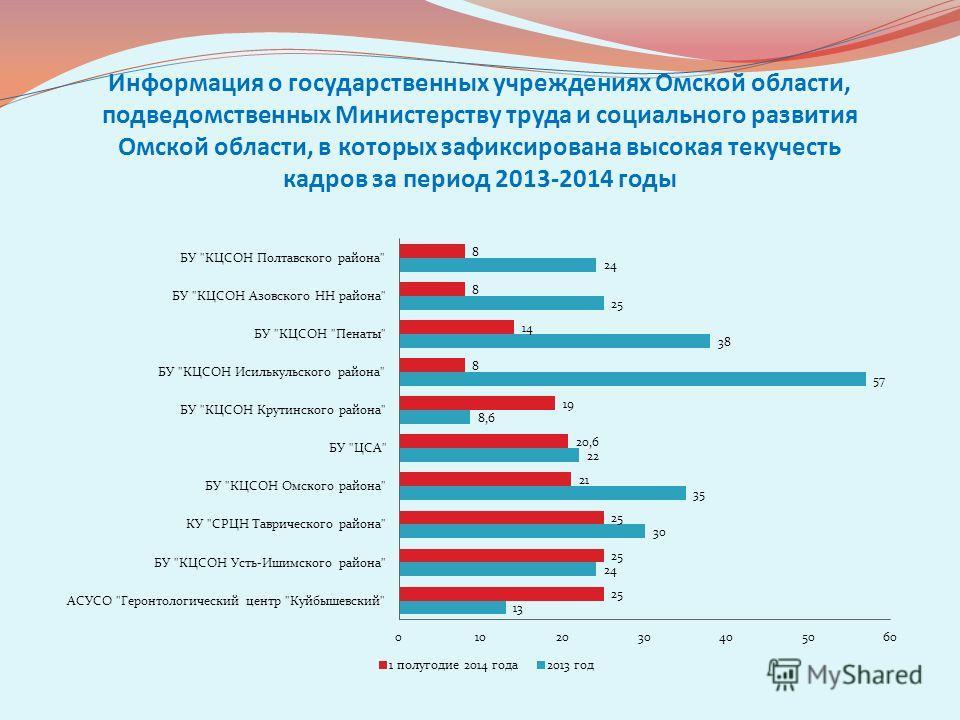 Информация о государственных учреждениях Омской области, подведомственных Министерству труда и социального развития Омской области, в которых зафиксирована высокая текучесть кадров за период 2013-2014 годы
