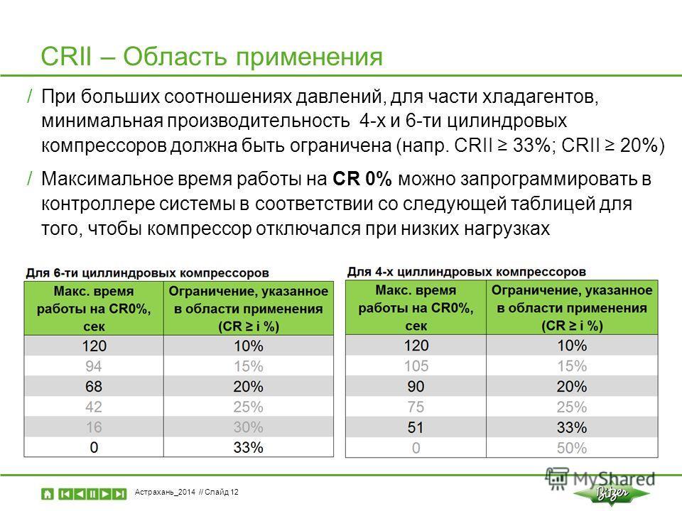 Астрахань_2014 // Слайд 12 CRII – Область применения /При больших соотношениях давлений, для части хладагентов, минимальная производительность 4-х и 6-ти цилиндровых компрессоров должна быть ограничена (напр. CRII 33%; CRII 20%) /Максимальное время р