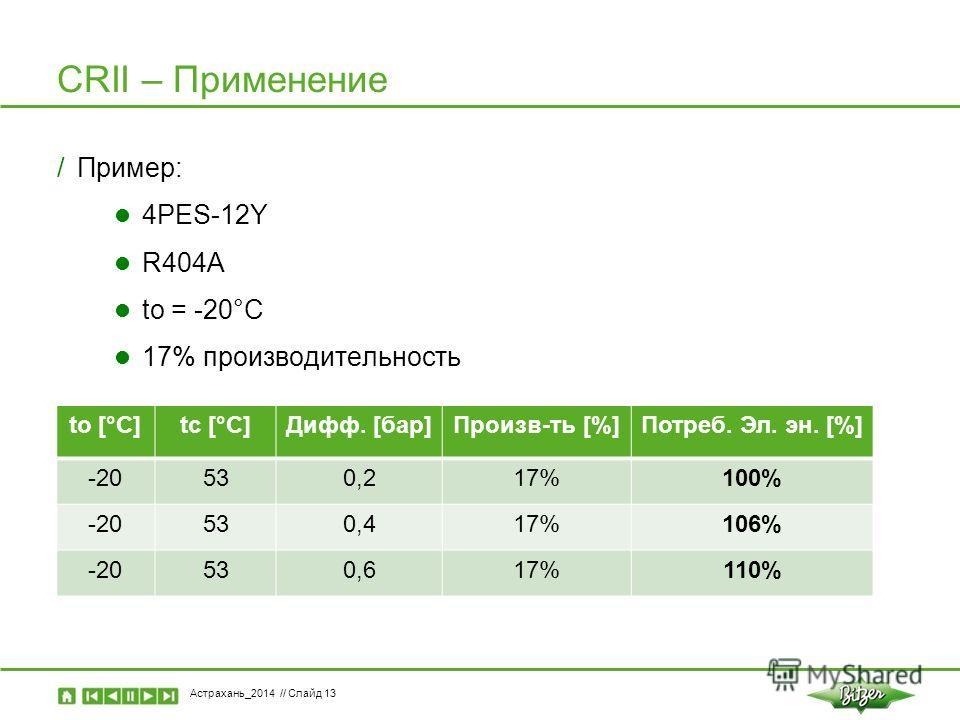 Астрахань_2014 // Слайд 13 CRII – Применение /Пример: 4PES-12Y R404A to = -20°C 17% производительность to [°C]tc [°C]Дифф. [бар]Произв-ть [%]Потреб. Эл. эн. [%] -20530,217%100% -20530,417%106% -20530,617%110%