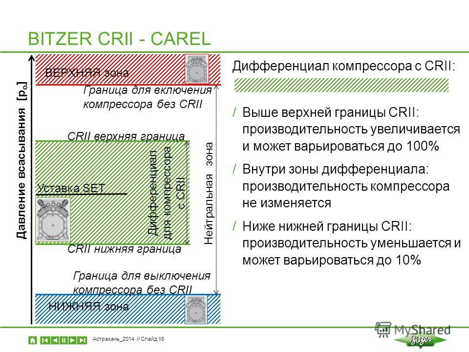 Астрахань_2014 // Слайд 16 BITZER CRII - CAREL Давление всасывания [p o ] ВЕРХНЯЯ зона НИЖНЯЯ зона Уставка SET Дифференциал для компрессора с CRII Нейтральная зона Дифференциал компрессора с CRII: /Выше верхней границы CRII: производительность увелич
