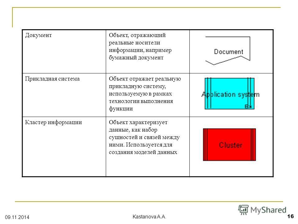 Документ Объект, отражающий реальные носители информации, например бумажный документ Прикладная система Объект отражает реальную прикладную систему, используемую в рамках технологии выполнения функции Кластер информации Объект характеризует данные, к