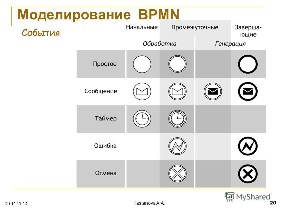 Моделирование BPMN События 09.11.2014 Kastanova A.A. 20