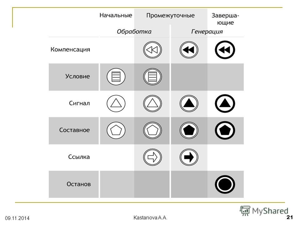 09.11.2014 Kastanova A.A. 21