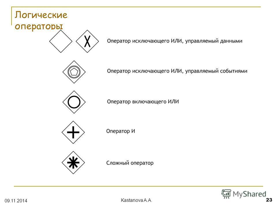 Логические операторы 09.11.2014 Kastanova A.A. 23