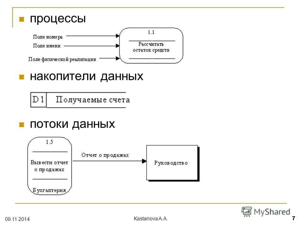 процессы накопители данных потоки данных 09.11.2014 Kastanova A.A. 7