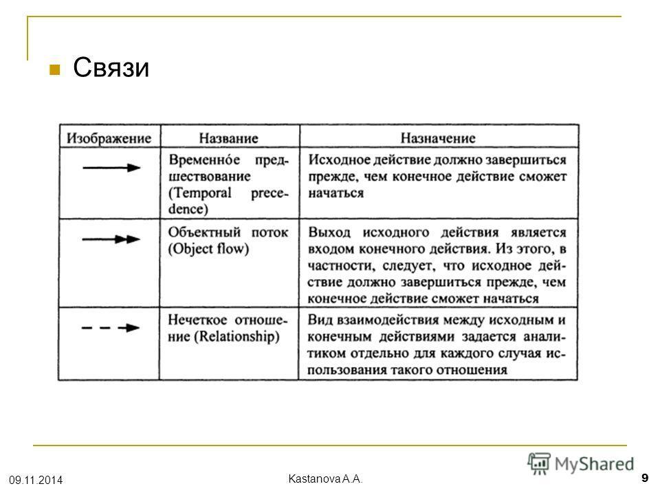 Связи 09.11.2014 Kastanova A.A. 9